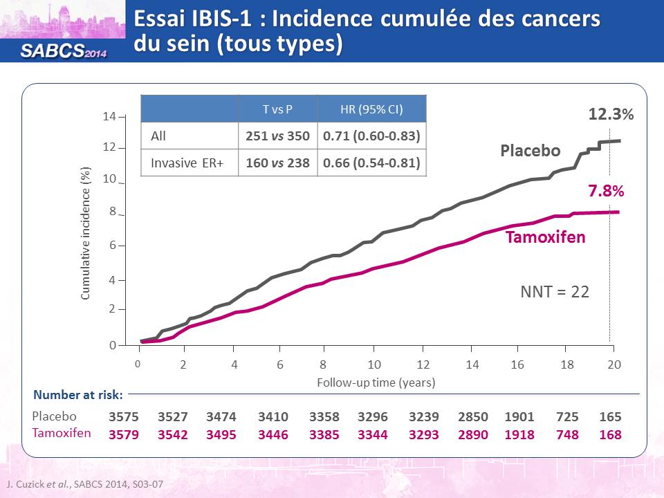 Analyse du statut HER2 - Socit canadienne du cancer