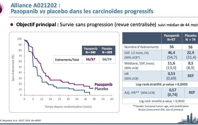 4005-CARC Pazopanib Carcinoid-1