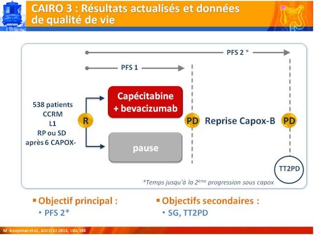 Digestif2014-Breve-6-PA-CAIRO-3-Courbe